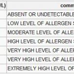 allergy skin test results interpretation