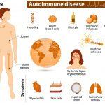 autoimmune skin disorder
