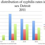 syphilis pictures male